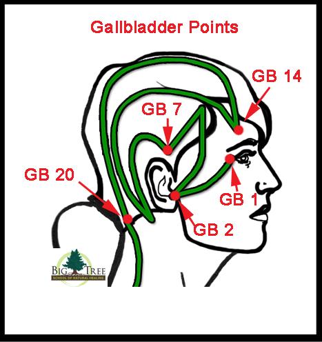 Gallbladder acupressure points