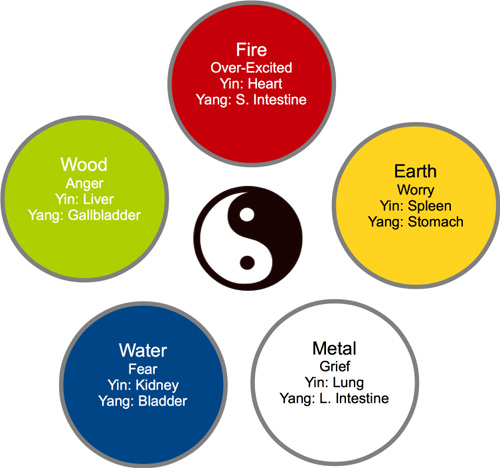 Chart of the 5 Elements