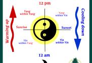 yin -yang-cooling, warming cycle