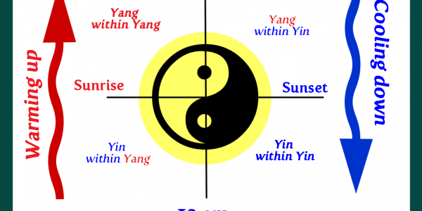 yin -yang-cooling, warming cycle