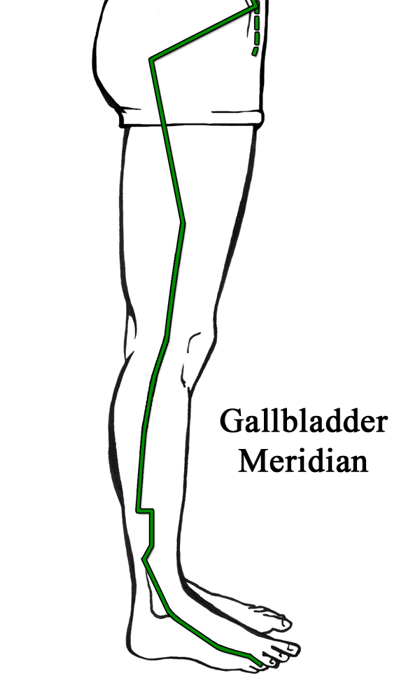 One-sided headaches Gallbladder Meridian hip to toe
