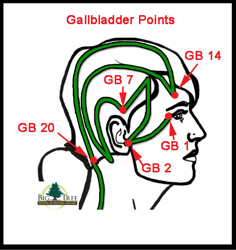 Gallbladder acupressure points
